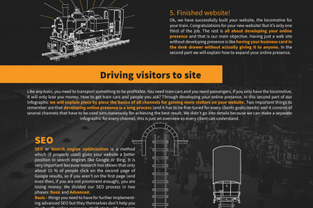 Web design process infographic Infographic