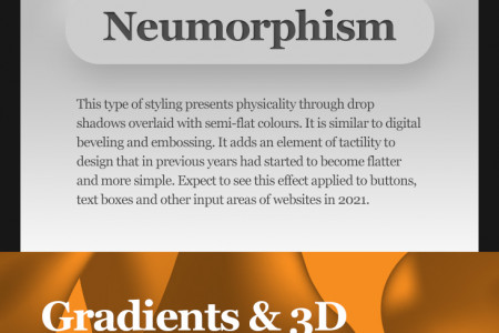 Web Design Trends for 2021 Infographic