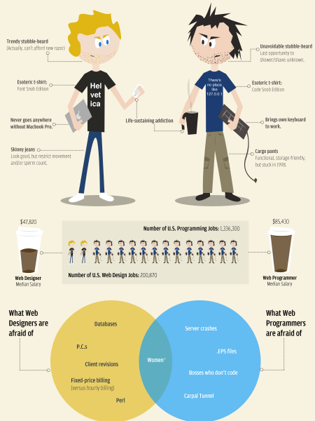 Web Designers vs. Web Developers Infographic