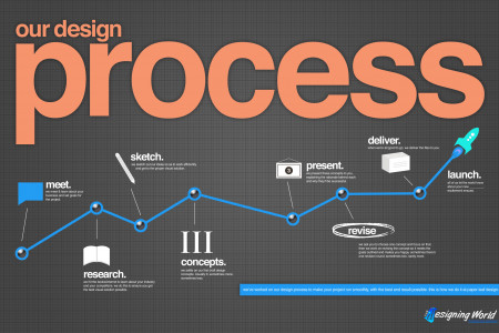 web designing process Infographic