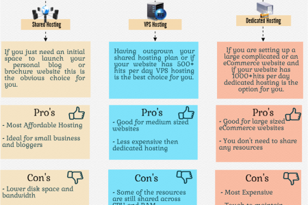 Web Hosting Comparisons Infographic