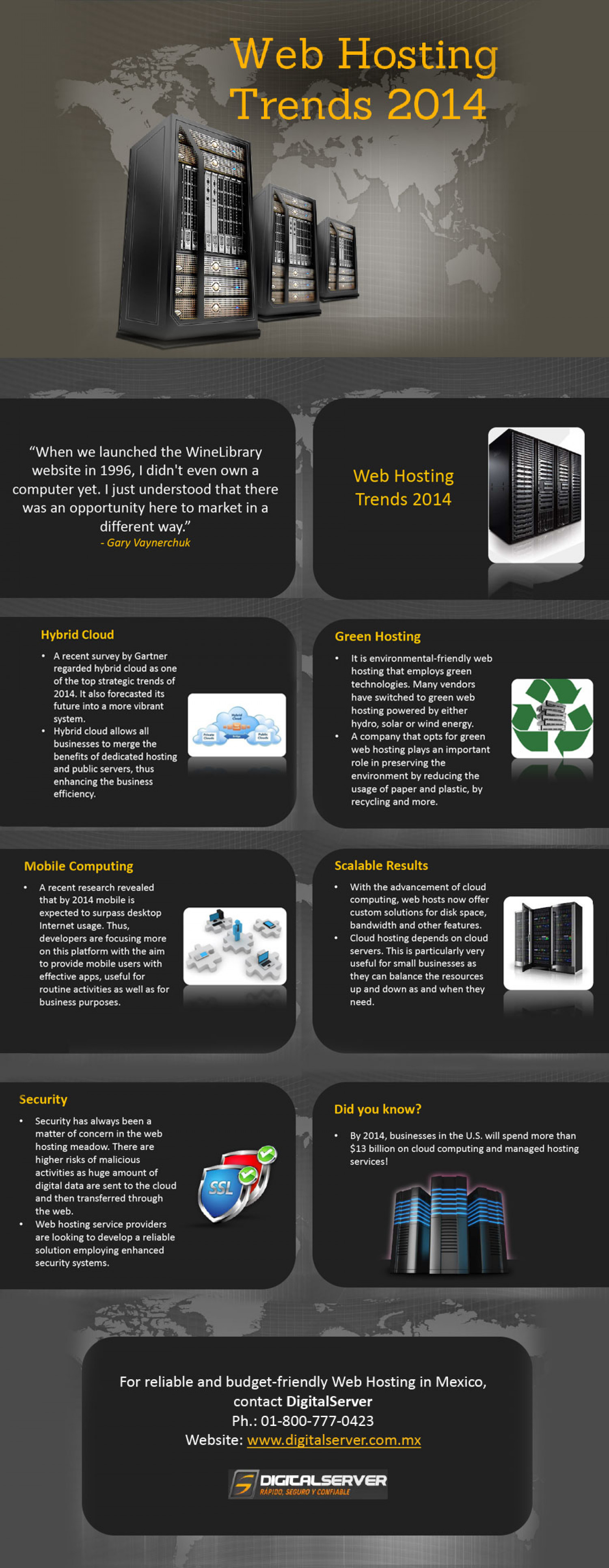 Web Hosting Trends 2014 Infographic