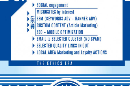 Web Marketing Trends 2.0 vs. 3.0 Infographic