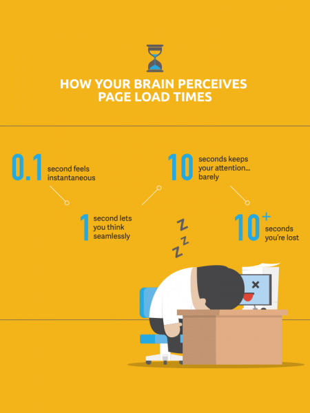 Web Performance Is User Experience Infographic
