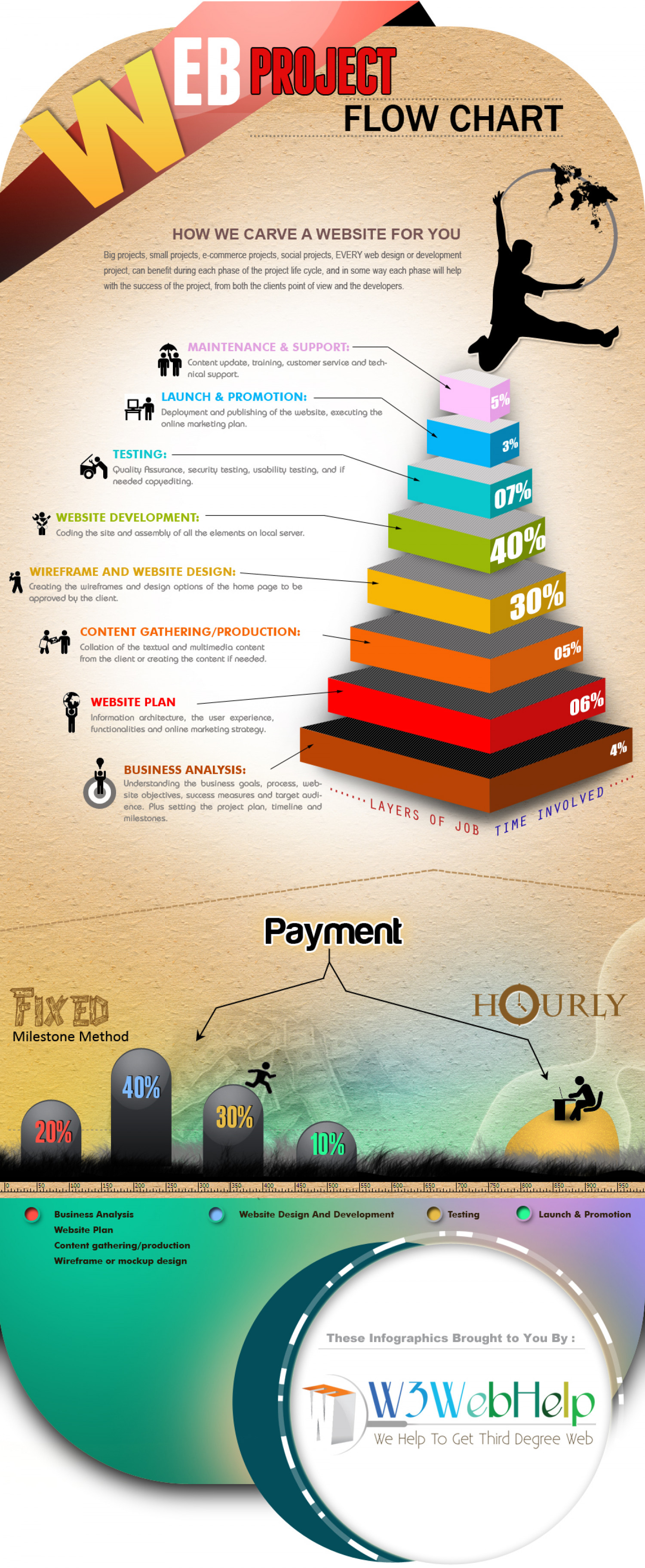 Web Project Infographic