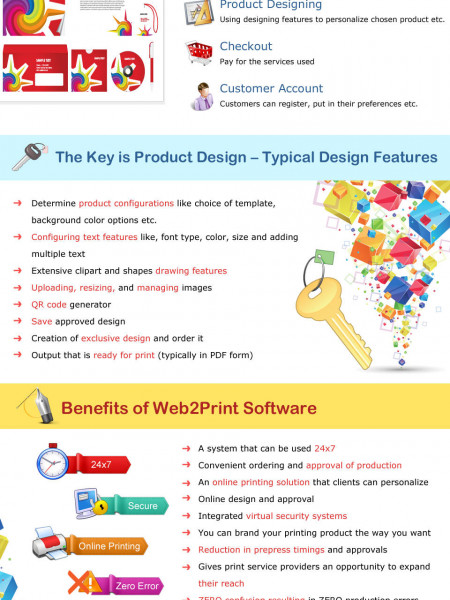 Web to Print Software - The 'Go To'eCommerce solution for remote printing Infographic