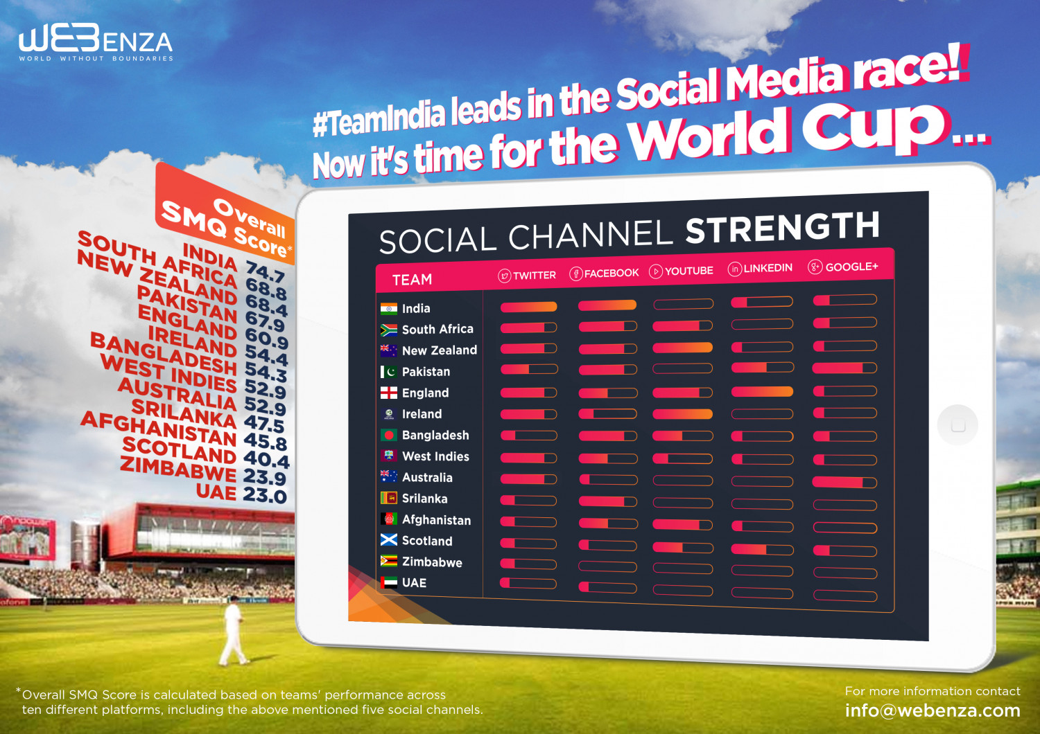 Webenza SMQ for 'Most Popular Cricket Team on Social Media- 2015' Infographic
