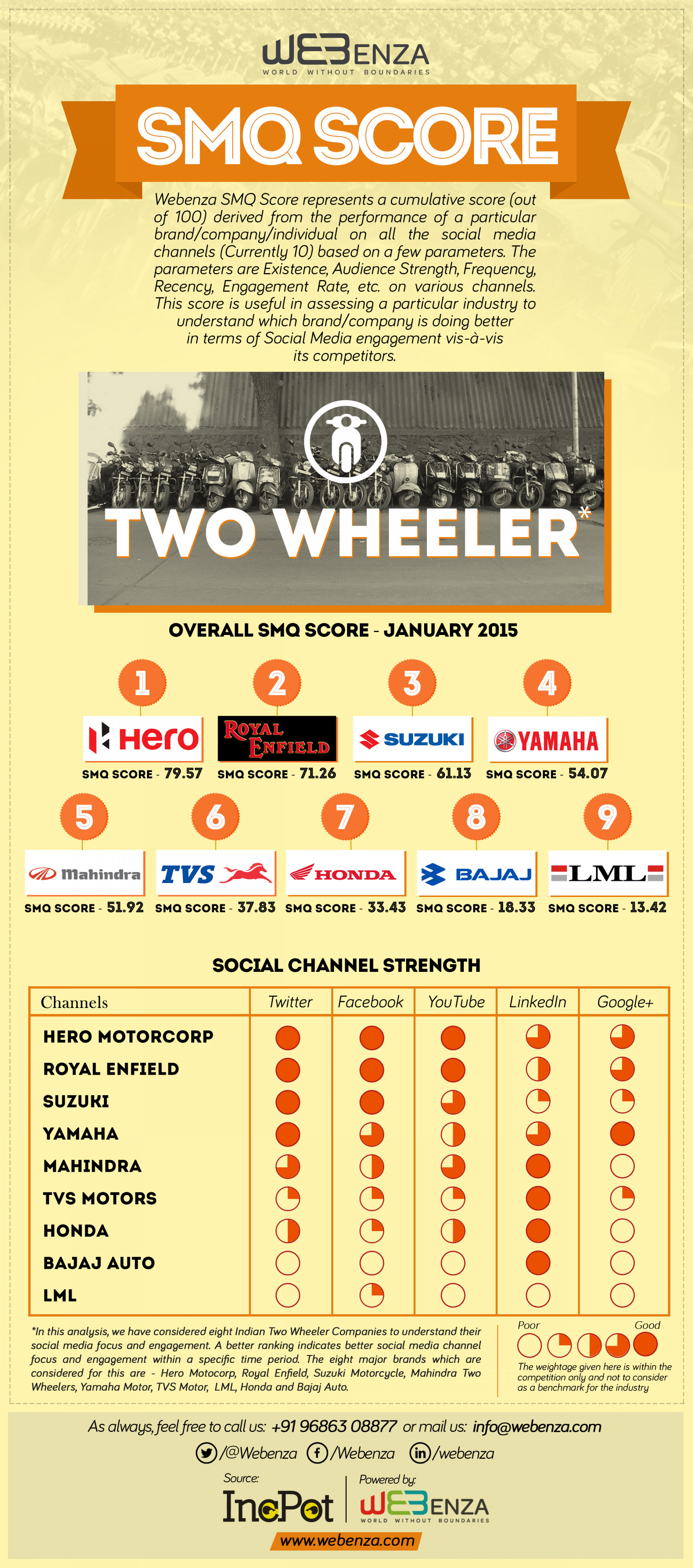 Webenza SMQ for Two Wheeler Industry Infographic