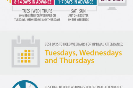 Webinar Promotion Tips Infographic