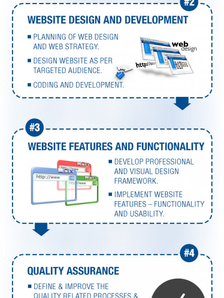 Weblineindia - Website Development Process Infographic