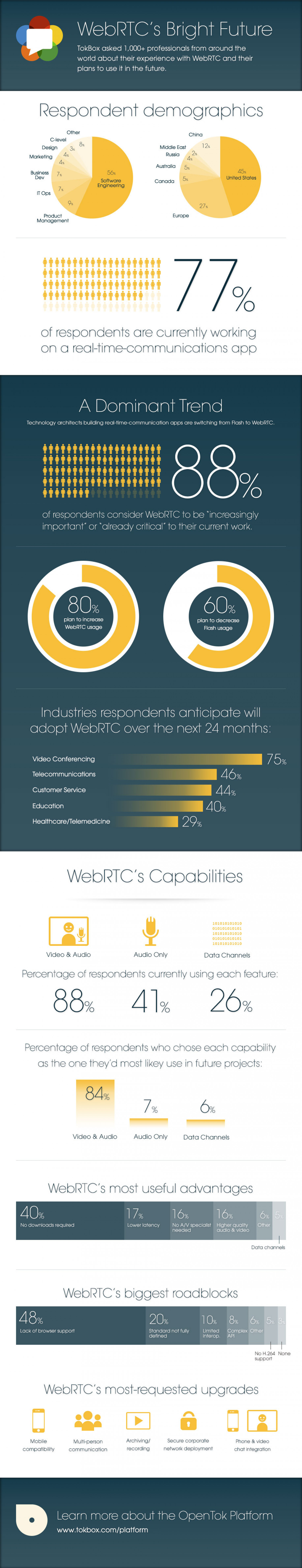 WebRTC's Bright Future Infographic