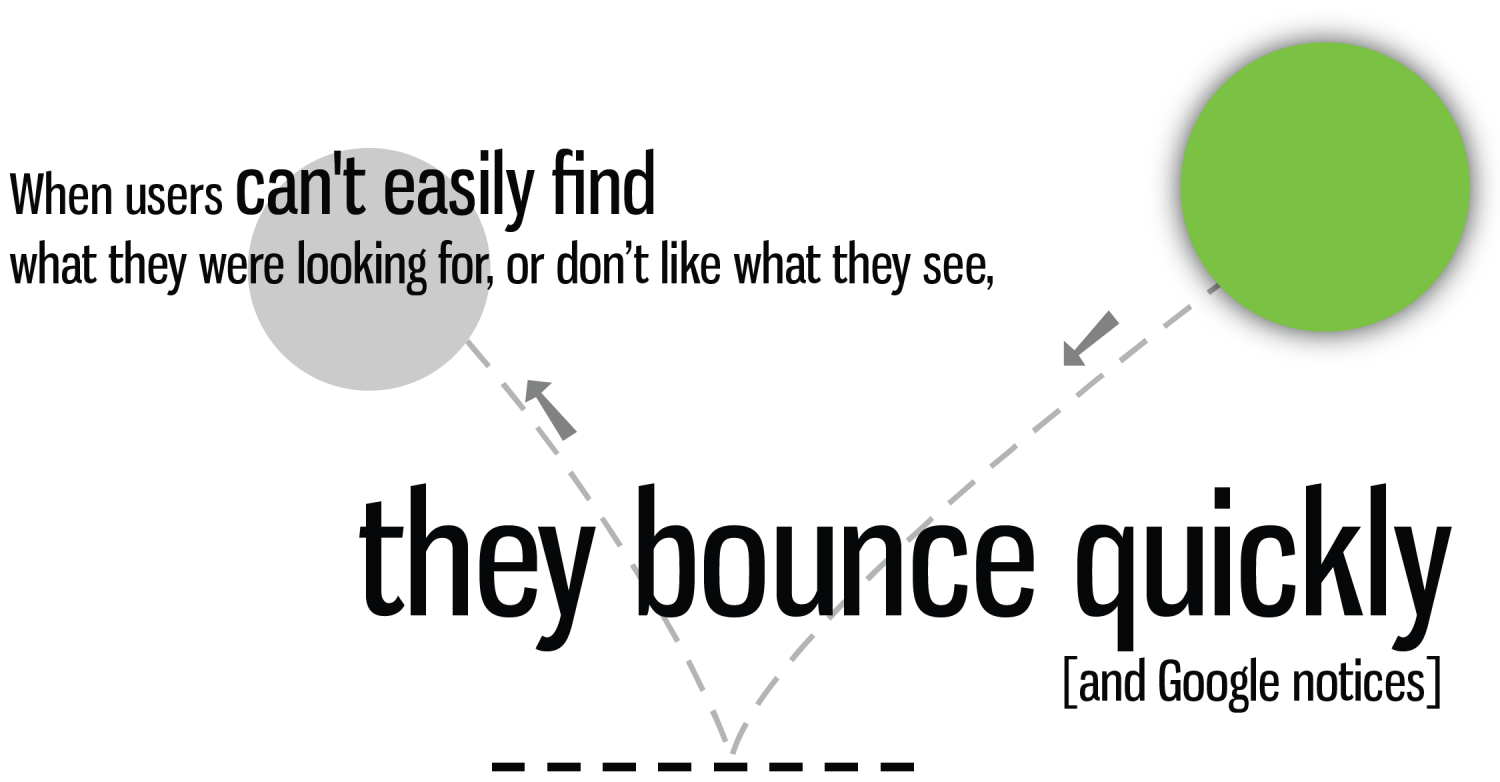Website Bounce Infographic