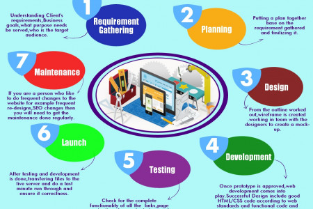 Website Design Process Infographic