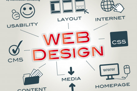 Website Design Steps And Services Infographic