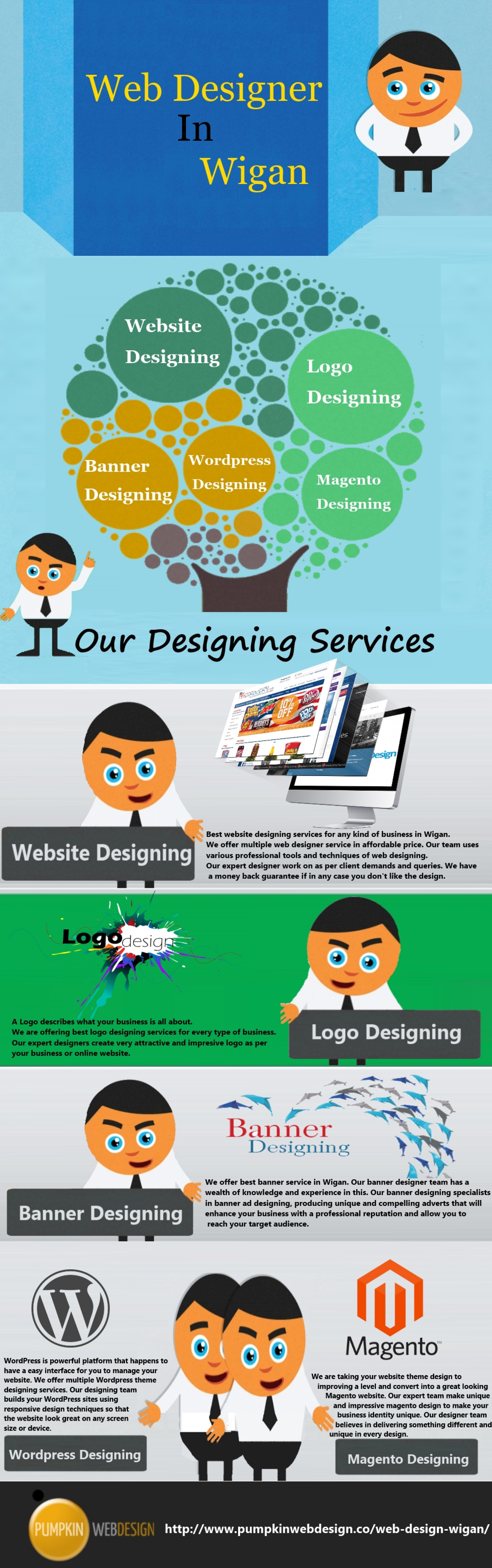 Website Designer In Wigan Infographic