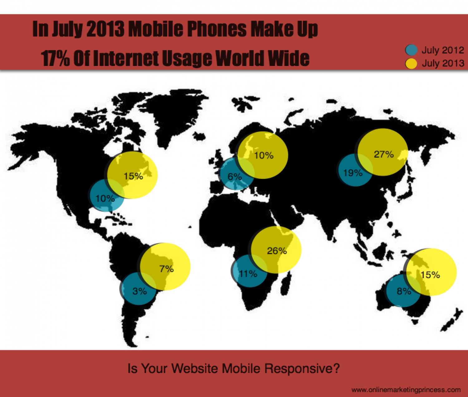 Website development needs to be mobile friendly.  Infographic