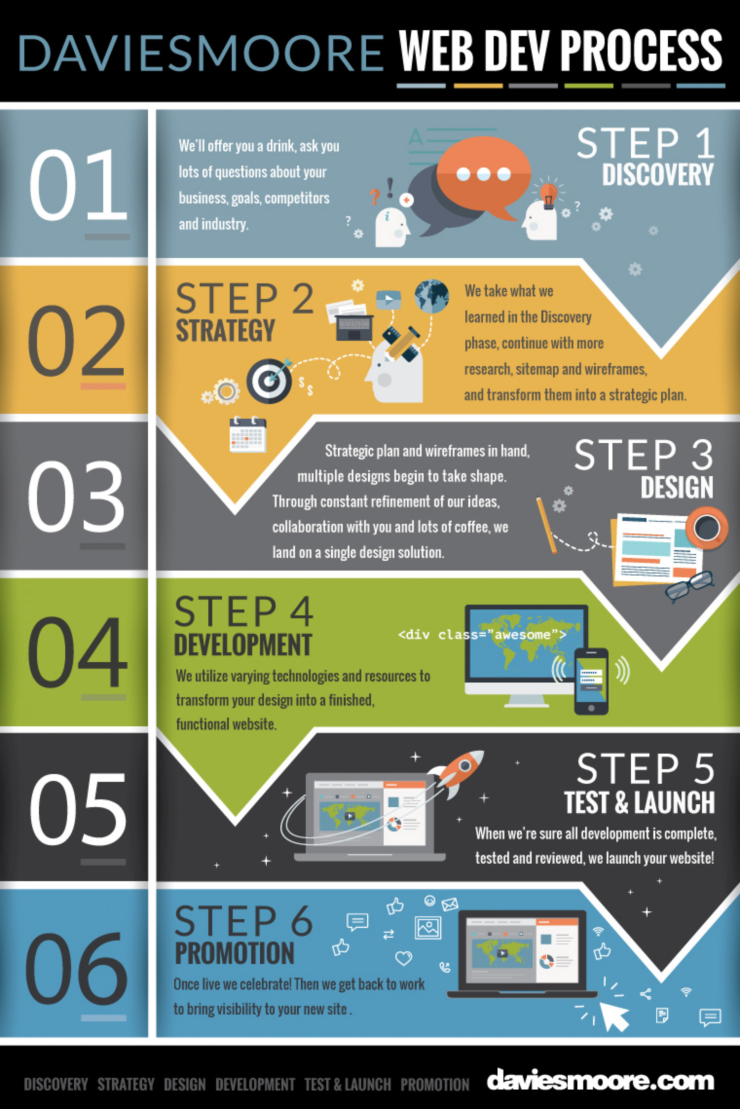 Website Design Process Steps