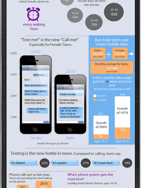 Website for teenagers Infographic