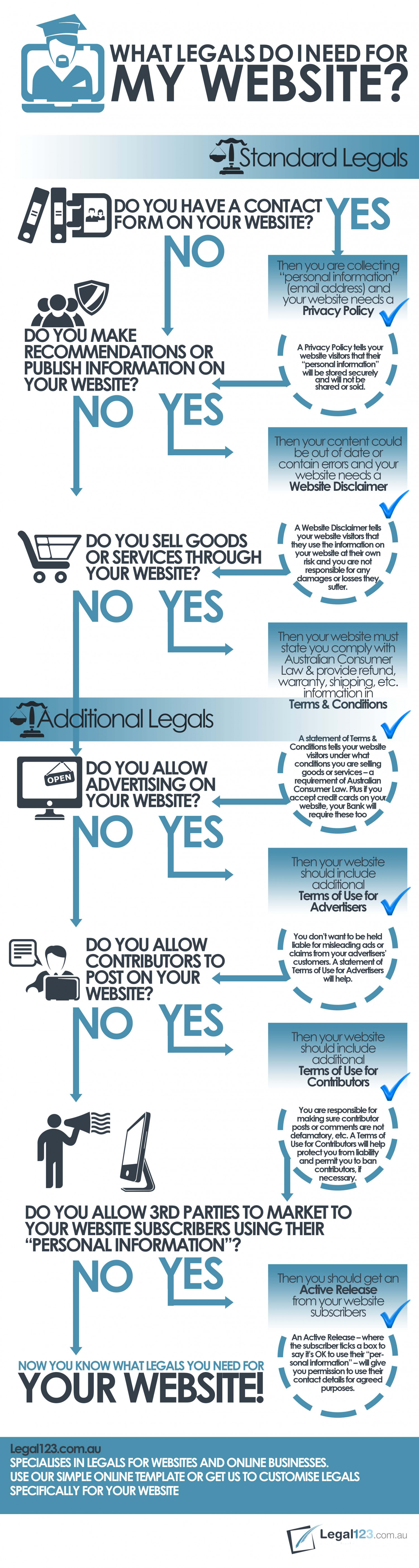 Website Legal Formalities  Infographic
