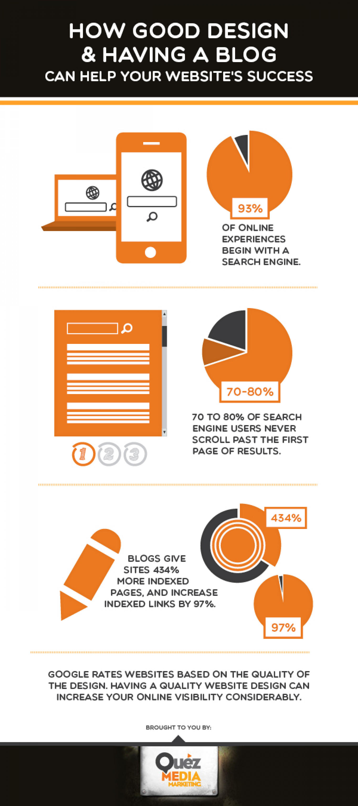 How Good Design & Having A Blog Can Help Your Website's Success Infographic