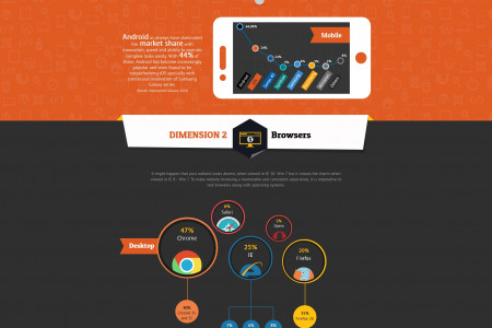 Website Testing Infographic – A 3 Dimensional Approach! Infographic