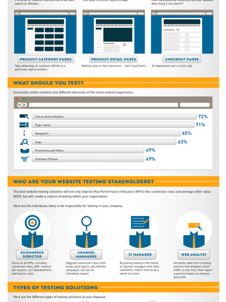 Website Testing: Move Beyond the Landing Page Infographic