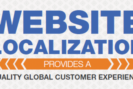 Website Translation Provides a Quality Global Customer Experience Infographic
