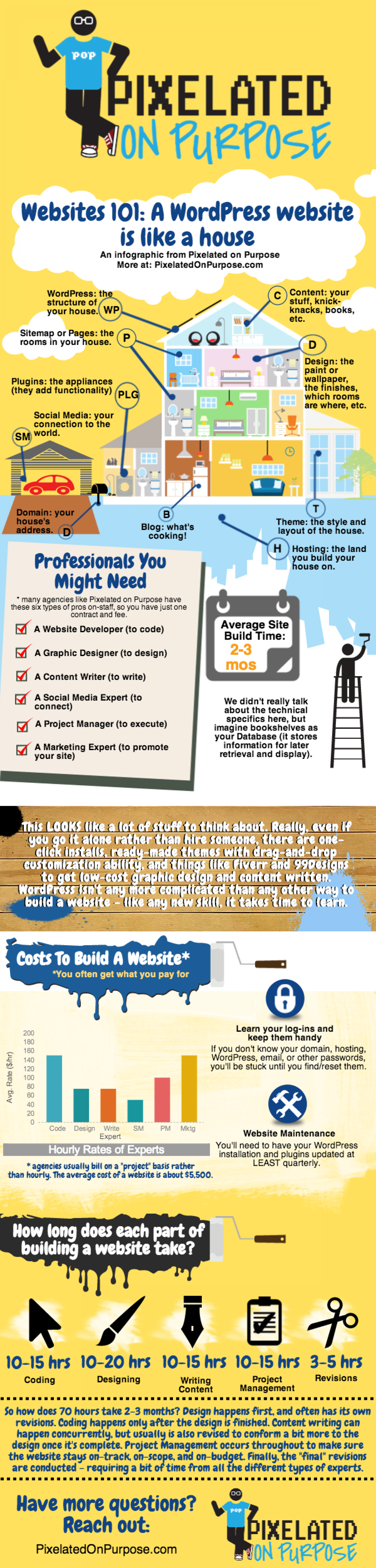 Websites 101: A Website is like a House Infographic