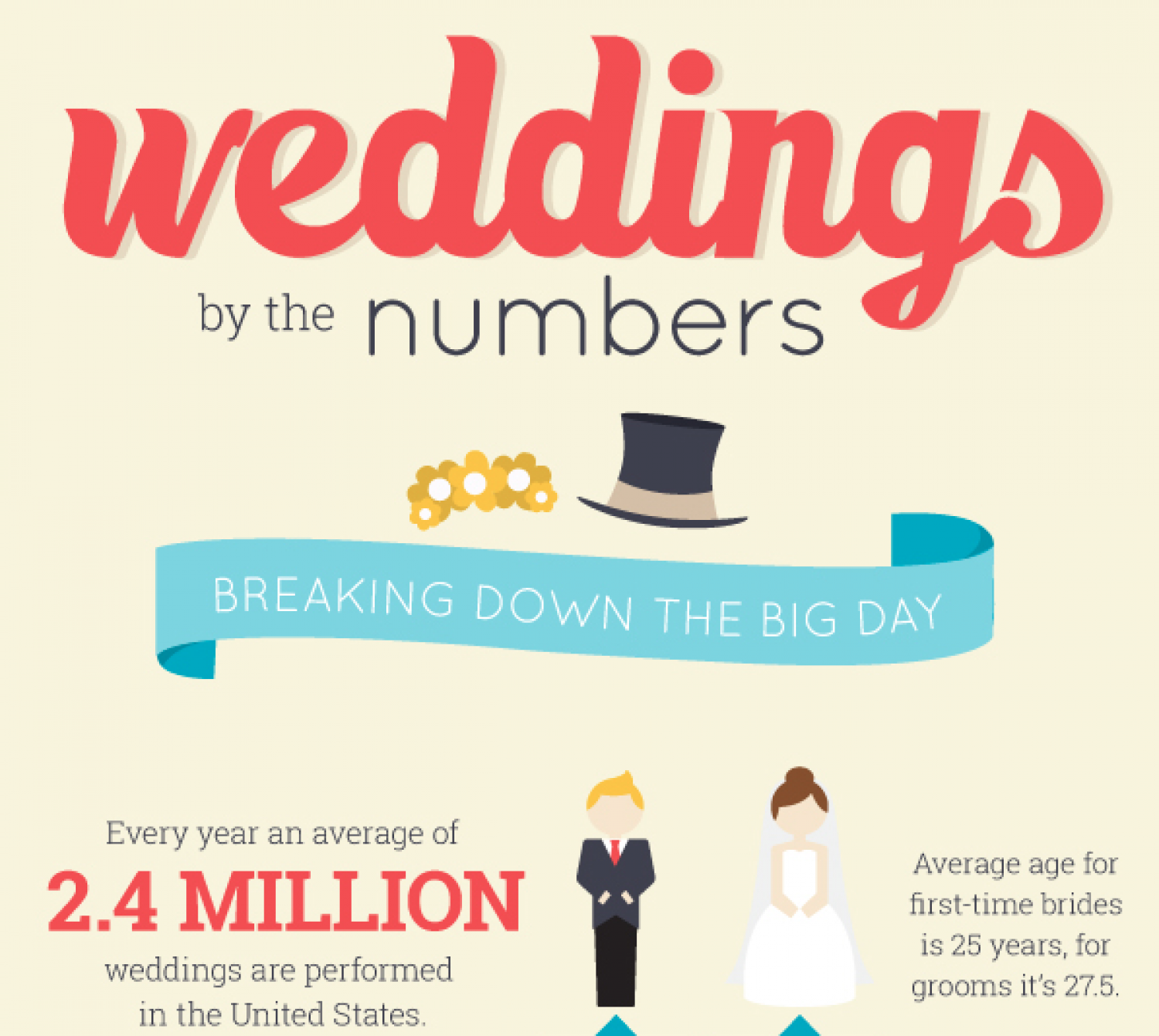 Wedding By The Numbers Infographic