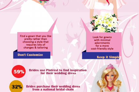 Wedding Dresses - Ways To Save Money On Bridal Gowns Infographic