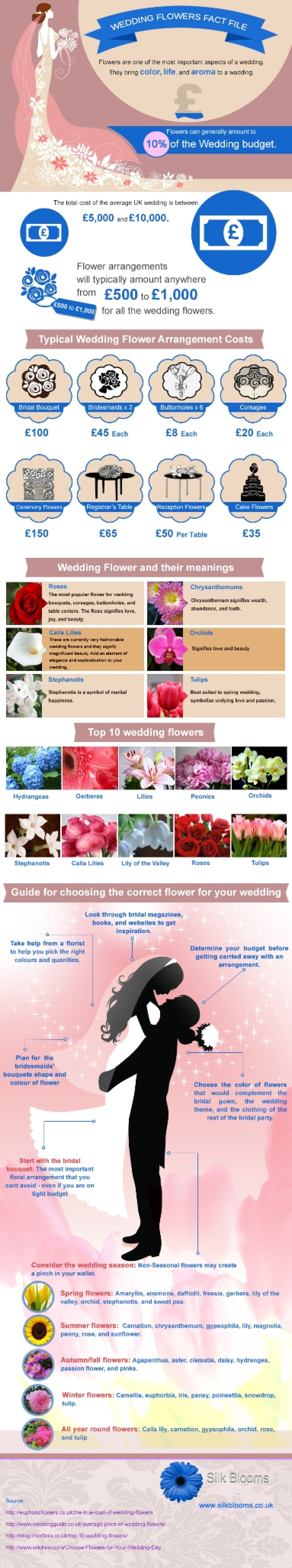 Wedding Flowers Fact File Infographic