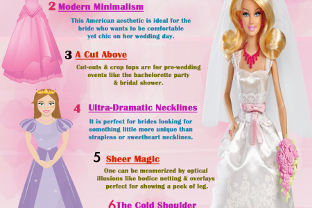 Wedding Gown Trends for Spring 2015 Infographic