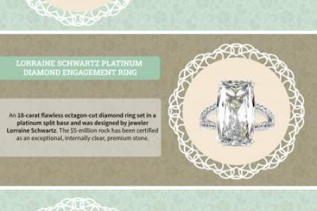 Wedding Rings By Value of price Infographic