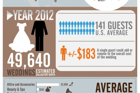 Wedding Statistics 2012 Infographic