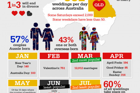 Weddings & Marriages Infographic