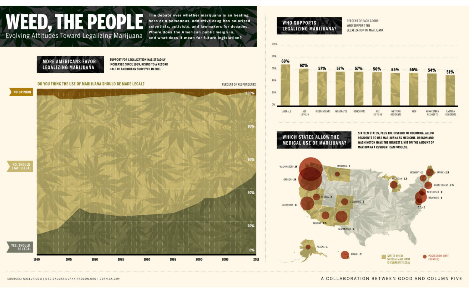 Weed, the People  Infographic