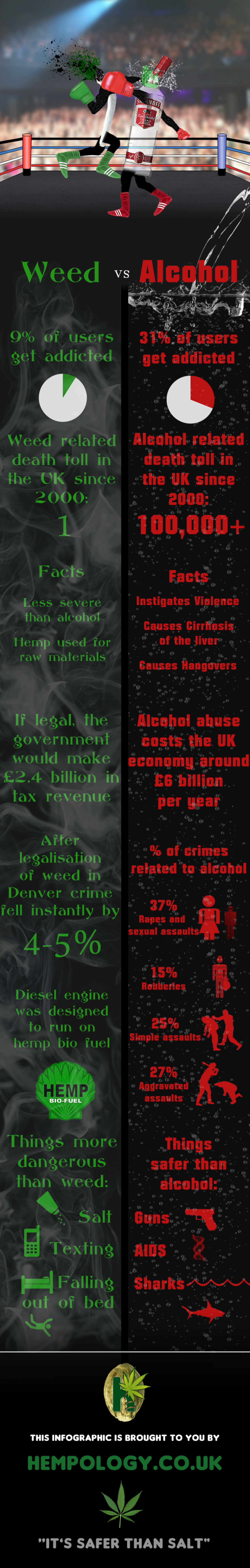 Weed vs Alcohol - An Infographic Infographic