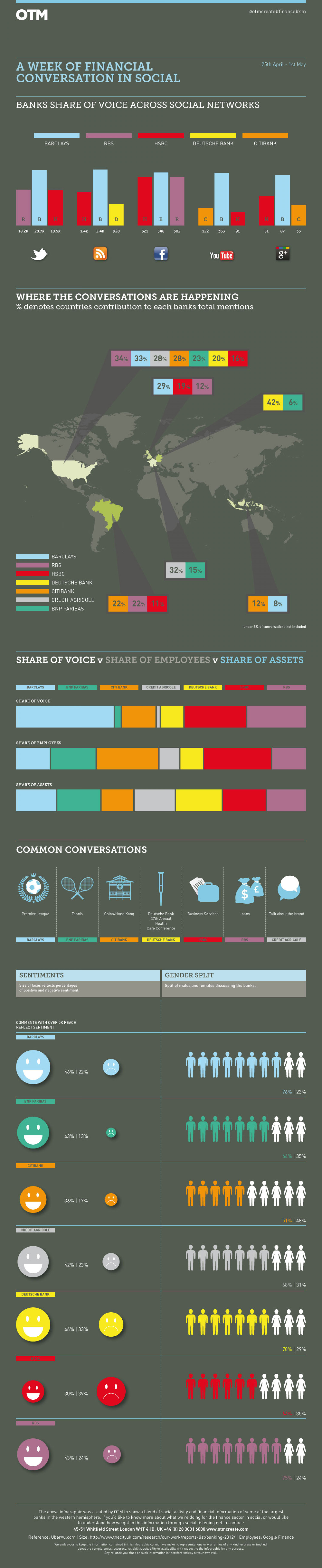 Week of financial conversation in social media Infographic