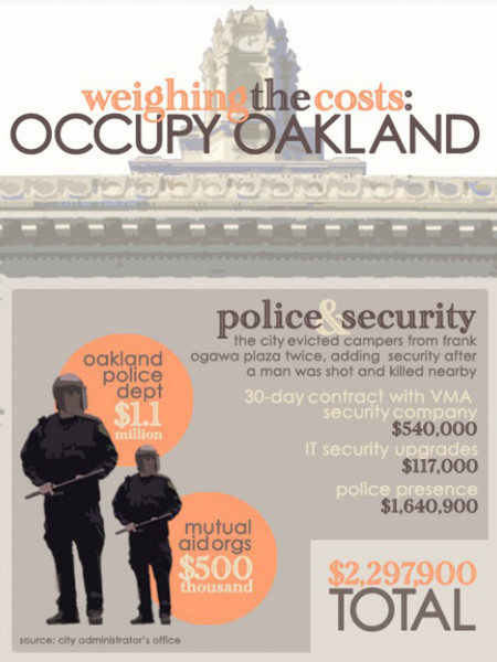 Weighing the cost: Occupy Oakland Infographic