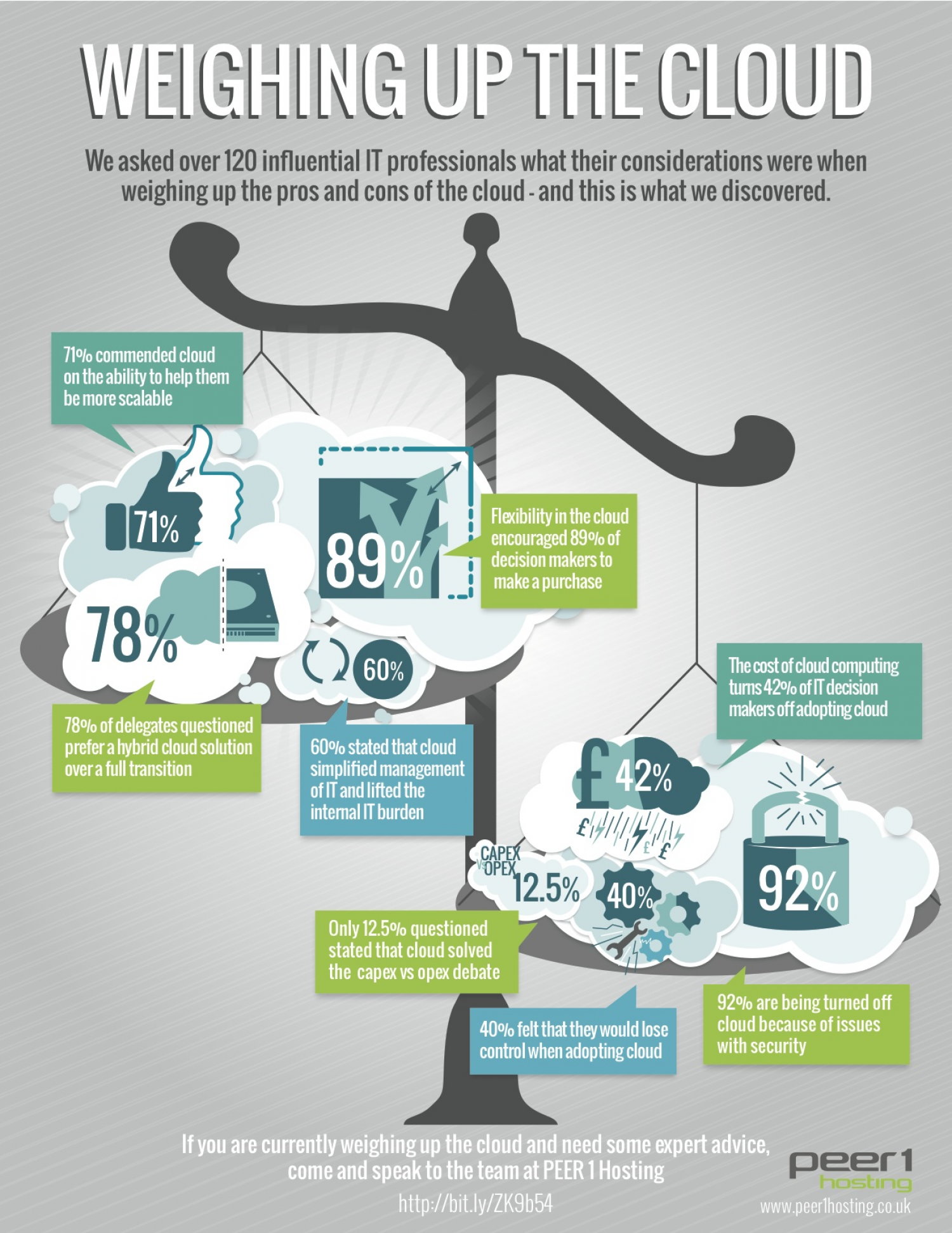 Weighing Up The Cloud Infographic