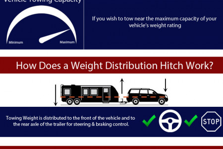 Weight Distribution Hitch Guide Infographic