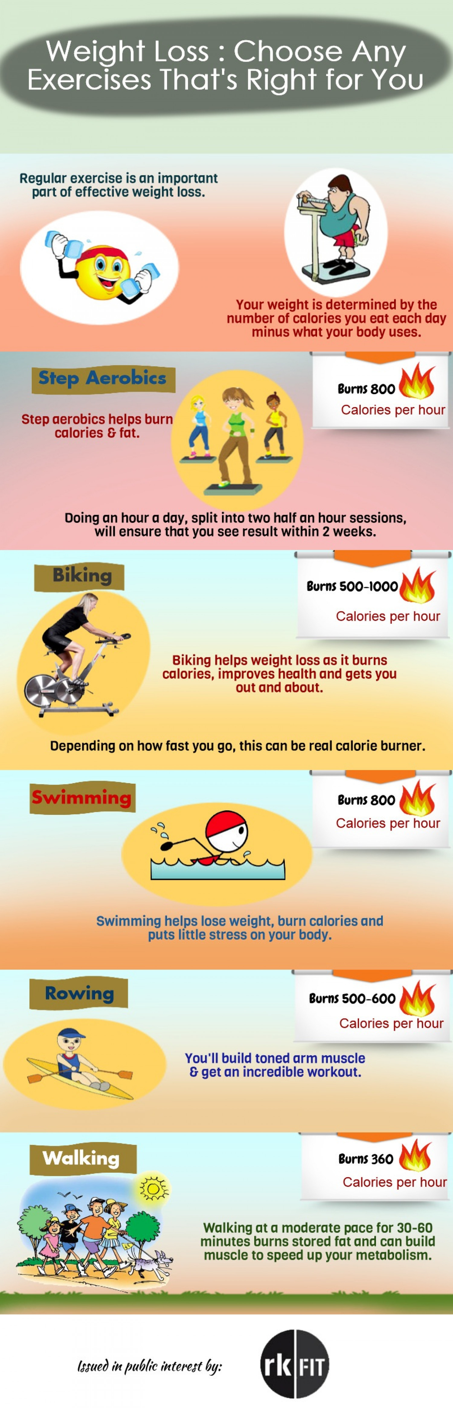 Weight Loss: Choose any Exercises that's right for You Infographic