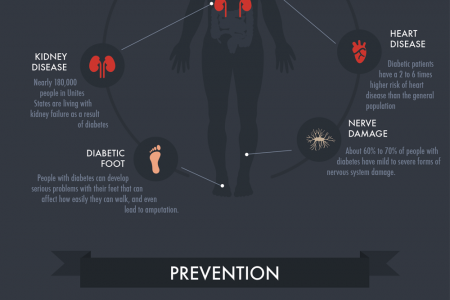 Weight Loss Leads to Diabetes Prevention  Infographic