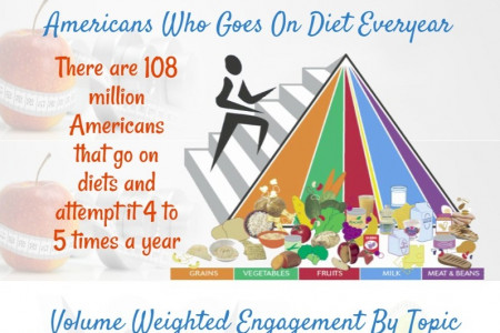 Weight Loss Statistics & Facts In United States Infographic