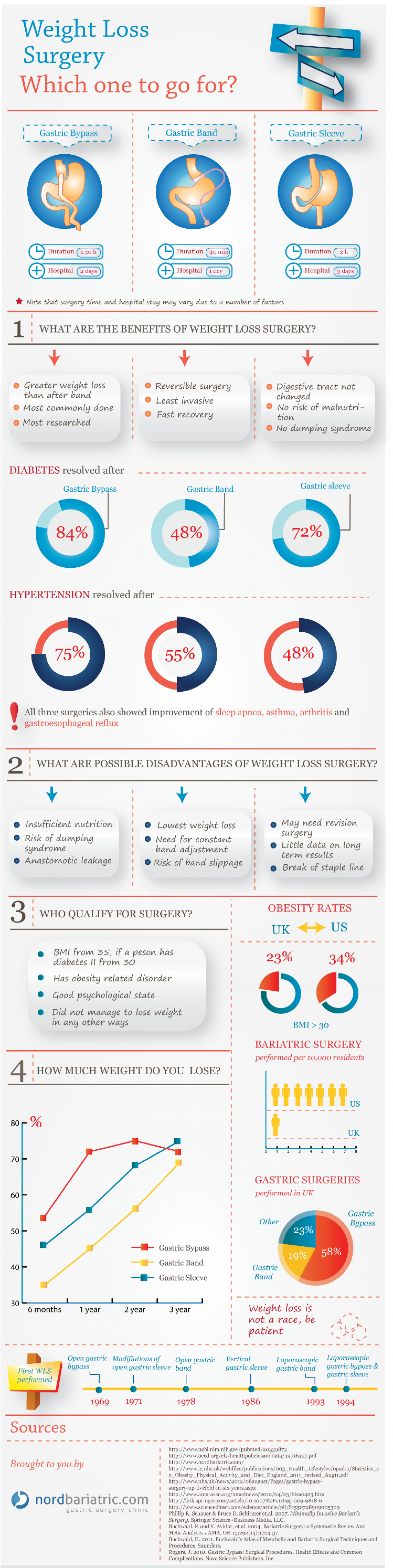 Weight Loss Surgery Comparison Infographic