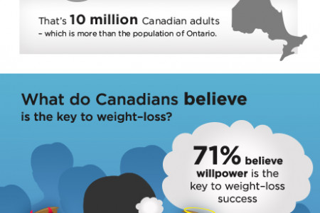 Weight Watchers Canada Survey Infographic