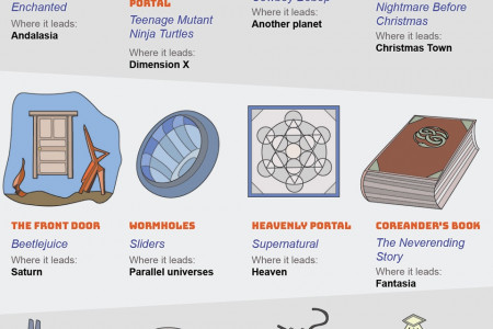 Welcome to Another Realm: Your Guide to Portals Infographic