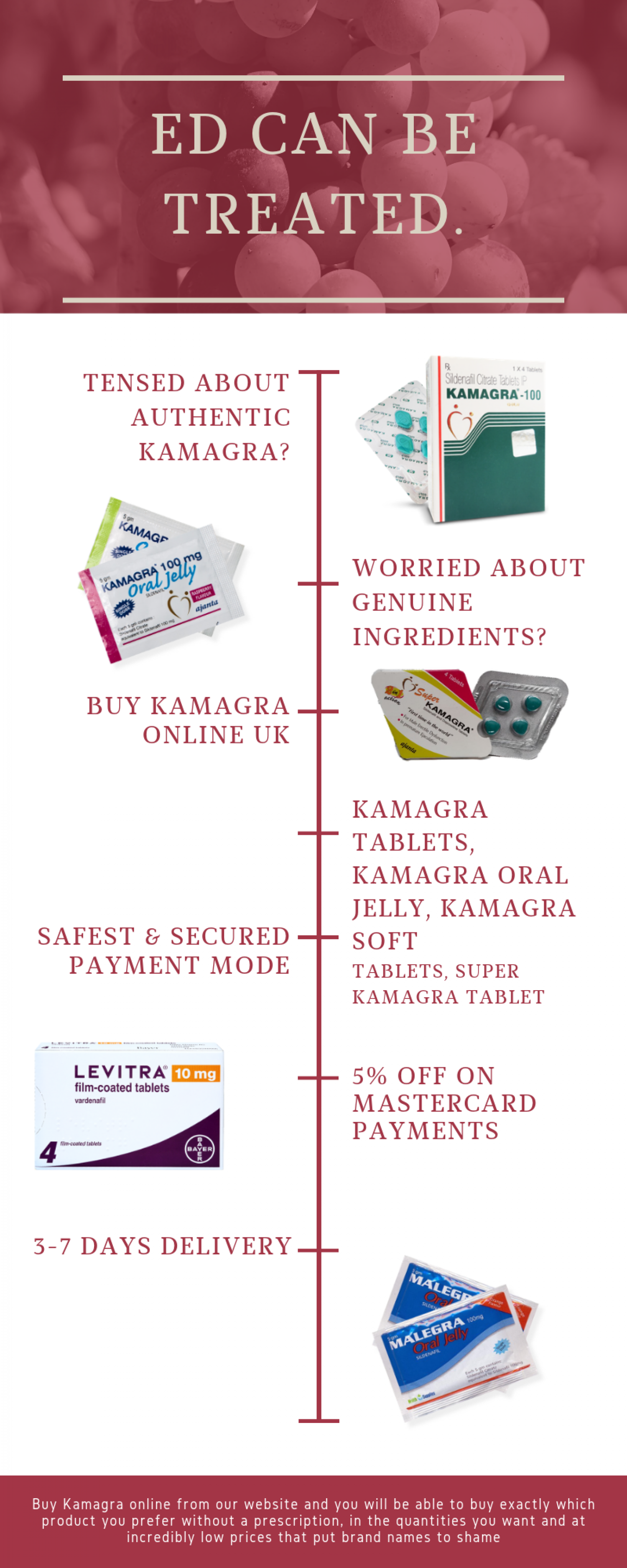 Welcome to BuyKamagraUK.com - The One Stop Solution to buy Kamagra Infographic