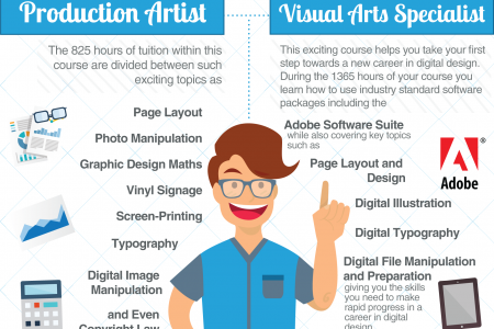 Welcome to Metro Tech's Graphic Design Program Infographic