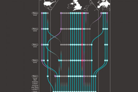 Wellcome Trust Mobility Tracker – Males Infographic